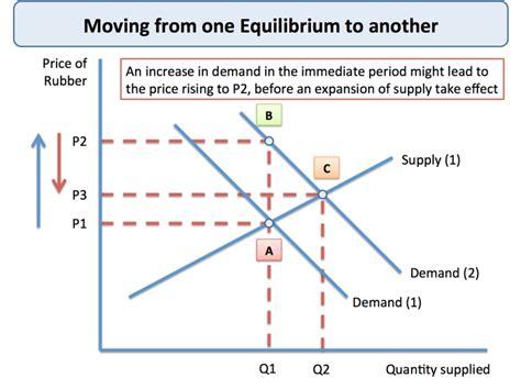 Market Equilibrium - Transition to New Equilibrium