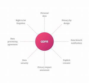 Gdpr For Mobile Apps