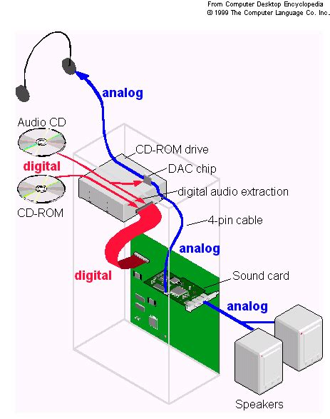 Flip Dvd Player Wiring Diagram by Audio Sound Output Connector On Cd Rom Drive User