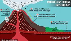 Mount Etna May Trigger A Tsunami As The Iconic Volcano Is Slowly Sliding Into The Mediterranean