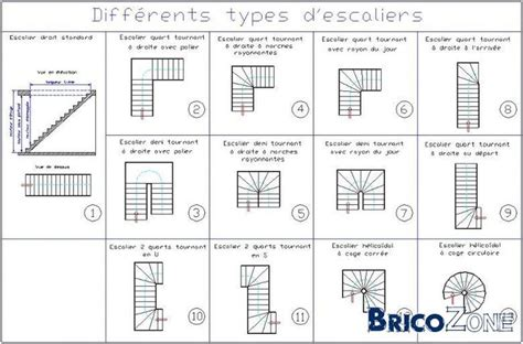 les types d escaliers en architecture diff 233 rents types d escaliers urbanismo