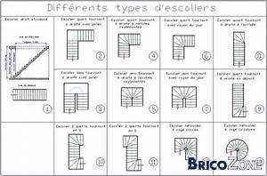 Escalier En U : diff rents types d 39 escaliers urbanismo pinterest ~ Farleysfitness.com Idées de Décoration