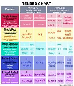 English Grammar Tenses Charts