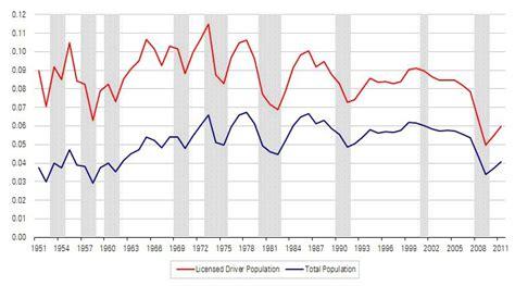 bureau for research and economic analysis of development why u s auto sales are still low nasdaq com