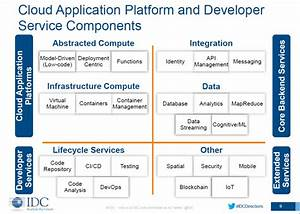 Platforms  Containers And The Semantics Of Paas  U2013 The New