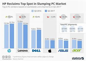 Chart: HP Reclaims Top Spot in Slumping PC Market | Statista