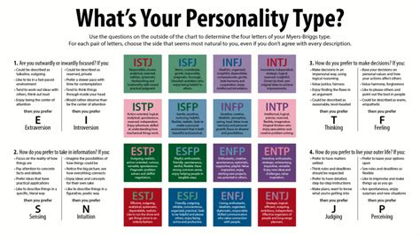 Working With Different Personality Types