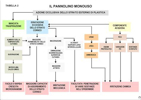 Candida Sedere Neonato Dermatite Da Pannolino