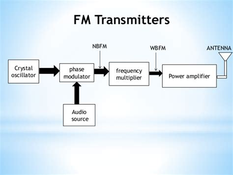 Stereophonic Transmitter Block Diagram Circuit