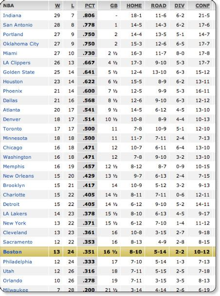 Espn Nba Standings How Low Can They Go Boston Celtics Blog Espn