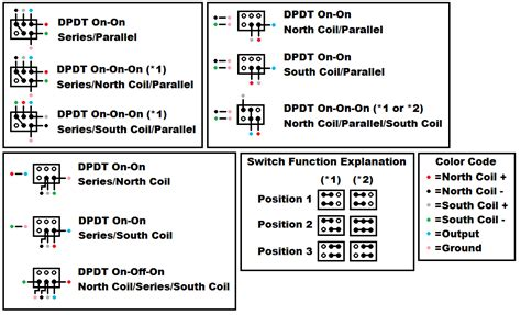 Series Parallel Single Coil Wiring Configurations