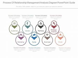 Process Of Relationship Management Analysis Diagram