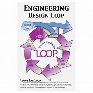 Engineering Design Loop Poster Set Type Posters Add To Wishlist Remind Students Of The