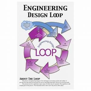 Engineering Design Loop Poster Set Type Posters Add To