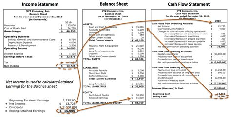 link between income statement balance sheet and flow statement and more someone in the