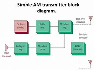 Electronic Comunication Sysytem