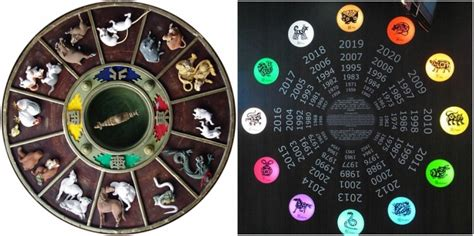 Chinese Zodiac Predictions According To Feng Shui Master