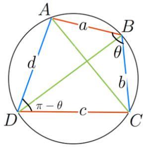トレミー の 定理