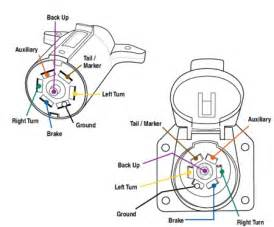 similiar trailer plug wiring for dodge keywords dodge ram 7 pin trailer connector wiring dodge engine image for