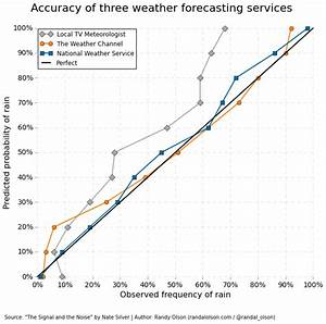 Accuracy of three major weather forecasting services ...