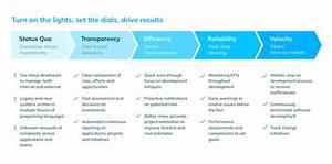 5 Stages Of Software Development Maturity  U2013 Seerene  U2013 Medium