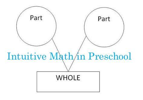 Intuitive Math Part Part Whole Math In Preschool {part Three}