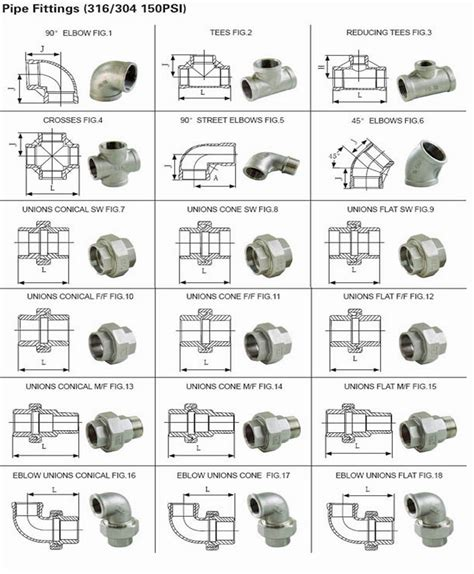 valves pipe fittings flanges supplier  lbs thread