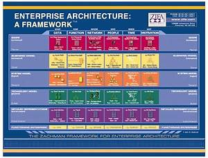 Use Of Uml 2 0 Diagrams For Systems Architecture Modeling