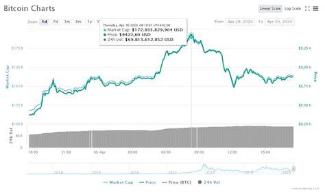 Categories videos tags bitcoin, bitcoin 2020, bitcoin 2021, bitcoin análisis, bitcoin argentina, bitcoin colombia, bitcoin españa, bitcoin hoy, bitcoin mexico, bitcoin news, bitcoin precio. El precio de bitcoin comienza su escalada a 11 días del ...