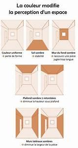 Comment Agrandir Une Piece Avec 2 Couleurs : il est possible de modifier la perception d un espace ~ Dailycaller-alerts.com Idées de Décoration
