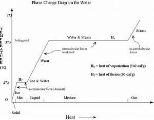 Thermal Energy