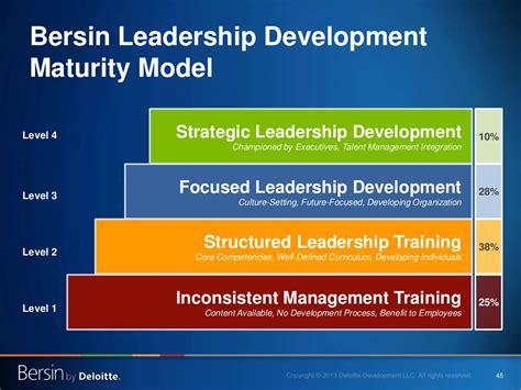 strategic leadership development championed