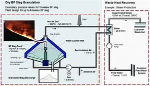 Process Flow Diagram Of A Dry Slag Granulation System For Steam