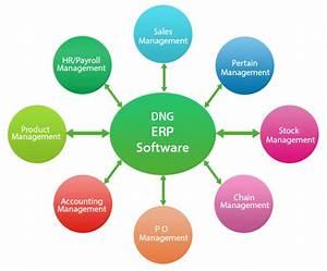 Erp Software  Erp Software Development India  Erp