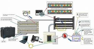Build For The Future  Patch Panel Solution For A Digital Phone System
