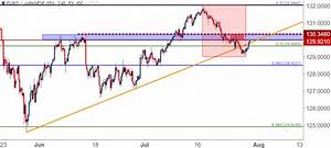 EUR/JPY Technical Analysis: Rally Back to Prior Support ...