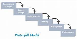 Scrum or Waterf... Waterfall Methodology