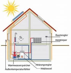Haus Heizung Varianten : heizungsarten bauen sanieren zukunft haus ~ Lizthompson.info Haus und Dekorationen