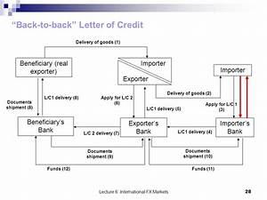 Back-to-back Letters Of Credit