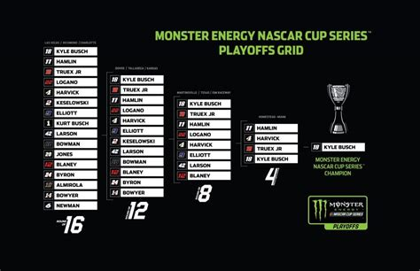 monster energy nascar cup series playoffs jayskis