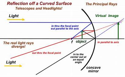 Concave Physics Focal Point Surface Convex Reflection