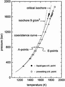 The Phase Diagram Of Mercury In Contact With A Molybdenum