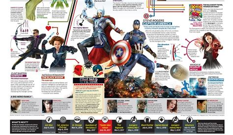 The Ultimate Infographic Guide To 'avengers Flowchart System Example Excel Start Shape Ticketing School Management Point For Of Communication Grading