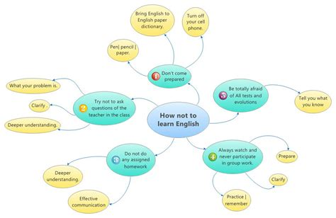How Not To Learn English  Goodplan  Xmind The Most Professional Mind Mapping Software