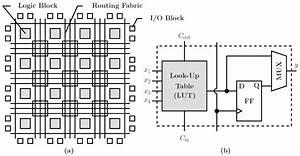 electronics free full text optimally fortifying logic With logic block diagram