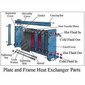 The Flat Plate Heat Exchanger In Comparison With Other