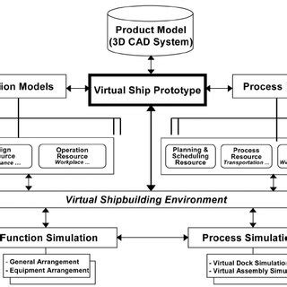 Ship Production Pdf by Pdf Applying Digital Manufacturing Technology To Ship