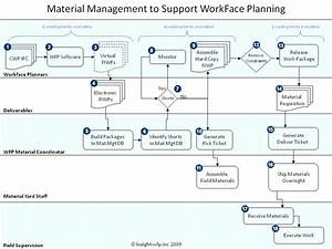 Material Management Flow Chart