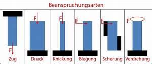 Spannung Berechnen Mechanik : festigkeitslehre festigkeit berechnen bei belastungen ~ Themetempest.com Abrechnung