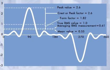 form factor of square wave current measurement what value does ammeter or voltmeter